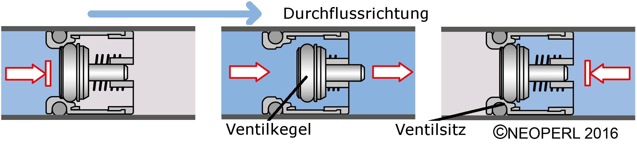 Funktionsprinzip eines Rückflussverhinderers Haustechnik-Wissen