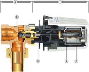 Darstellung eines Thermostatventils im Schnitt Haustechnik-Wissen