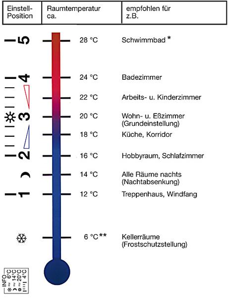 Darstellung der Empfehlungseinstellung für Thermostatventile mit jeweiliger Temperatur Haustechnik-Wissen