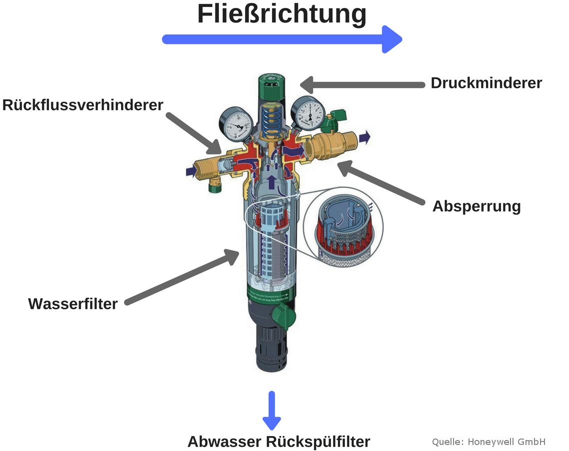 Darstellung einer Hauswasserstation im Schnitt Honeywell mit Beschriftung, Haustechnik-Wissen