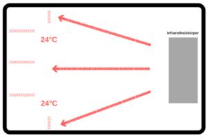 Darstellung der Funktion einer Infrarotheizung, Haustechnik-Wissen